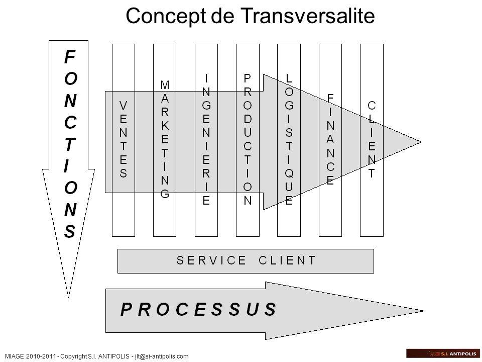 MIAGE 2010-2011 - Copyright S.I. ANTIPOLIS - jlt@si-antipolis.com Concept de Transversalite