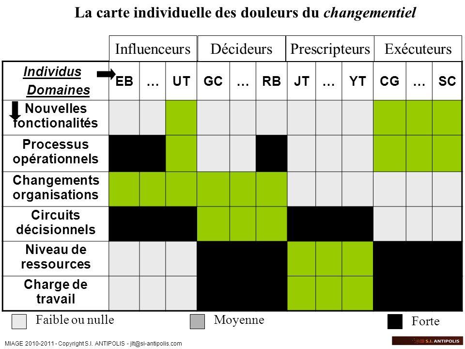 MIAGE 2010-2011 - Copyright S.I. ANTIPOLIS - jlt@si-antipolis.com La carte individuelle des douleurs du changementiel Individus Domaines EB…UTGC…RBJT…