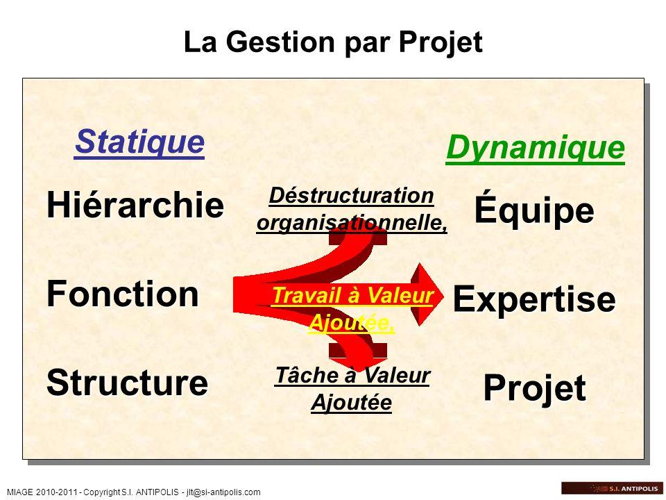 MIAGE 2010-2011 - Copyright S.I. ANTIPOLIS - jlt@si-antipolis.com La Gestion par Projet HiérarchieFonctionStructure StatiqueÉquipeExpertiseProjet Dyna