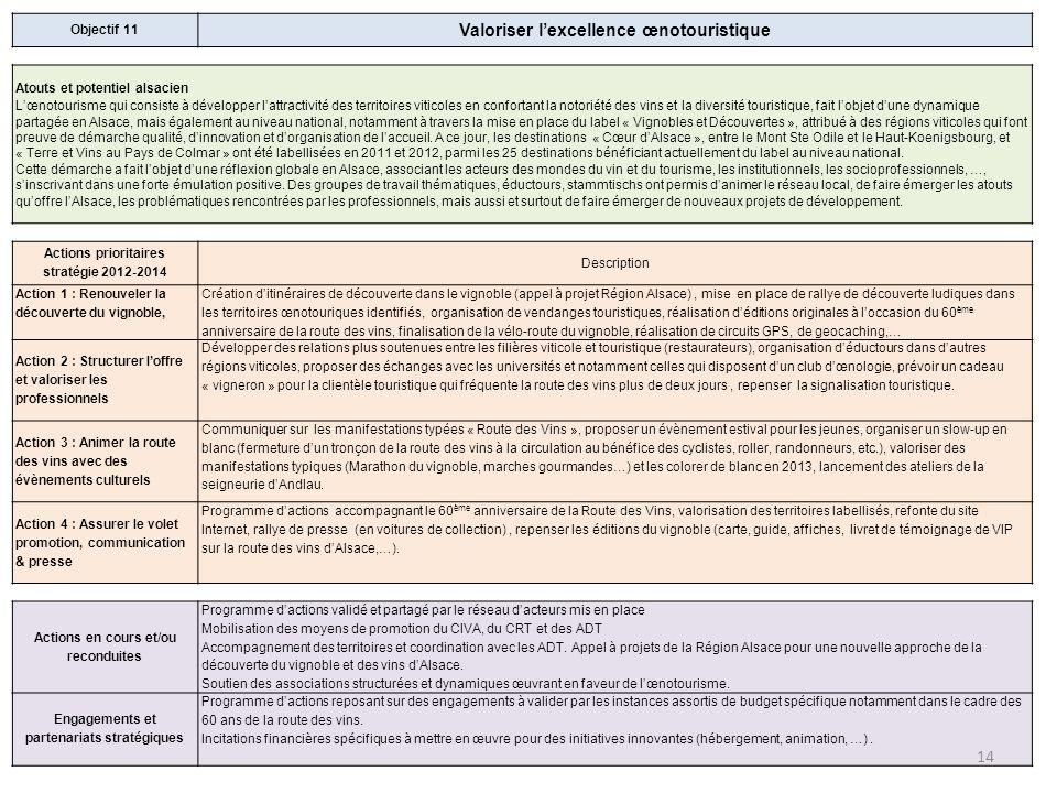 Objectif 11 Valoriser lexcellence œnotouristique Atouts et potentiel alsacien Lœnotourisme qui consiste à développer lattractivité des territoires vit