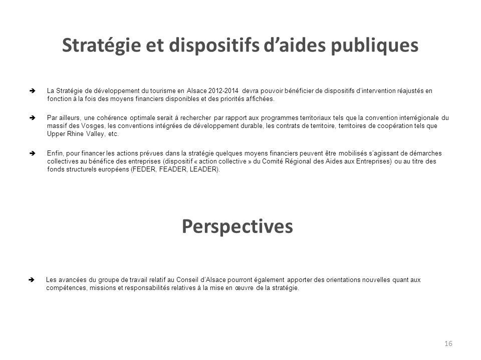 Stratégie et dispositifs daides publiques La Stratégie de développement du tourisme en Alsace 2012-2014 devra pouvoir bénéficier de dispositifs dintervention réajustés en fonction à la fois des moyens financiers disponibles et des priorités affichées.