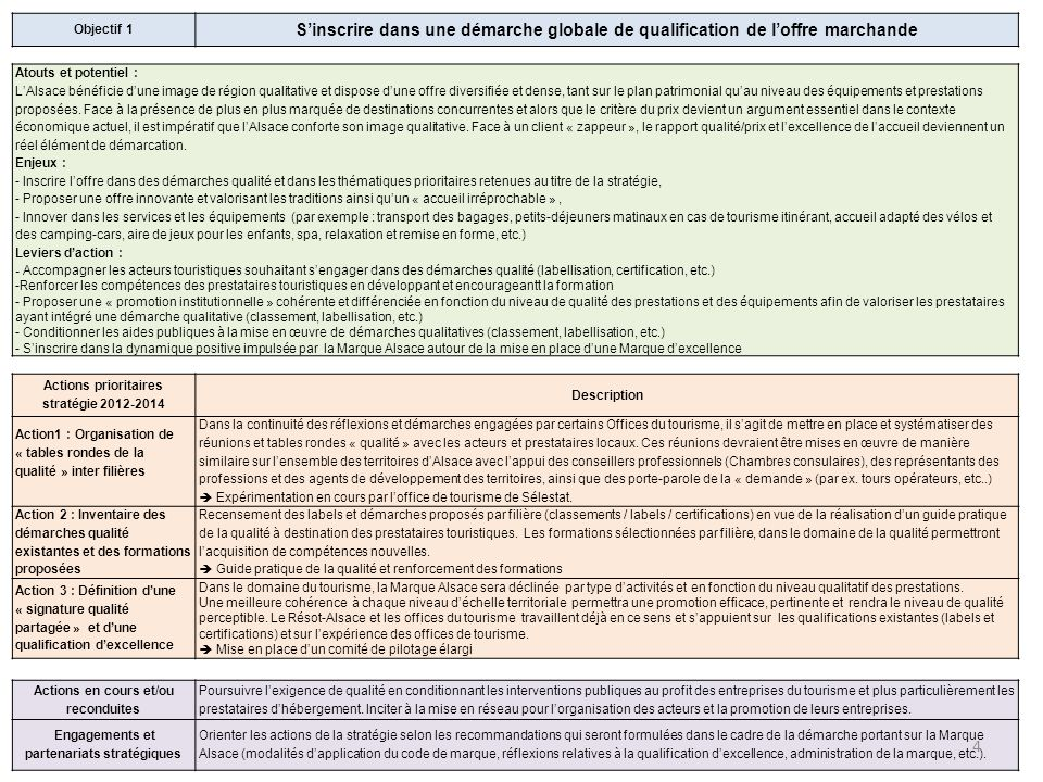 Objectif 1 Sinscrire dans une démarche globale de qualification de loffre marchande Atouts et potentiel : LAlsace bénéficie dune image de région quali