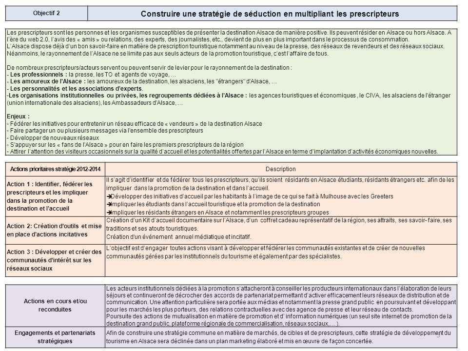 Objectif 2 Construire une stratégie de séduction en multipliant les prescripteurs Les prescripteurs sont les personnes et les organismes susceptibles de présenter la destination Alsace de manière positive.