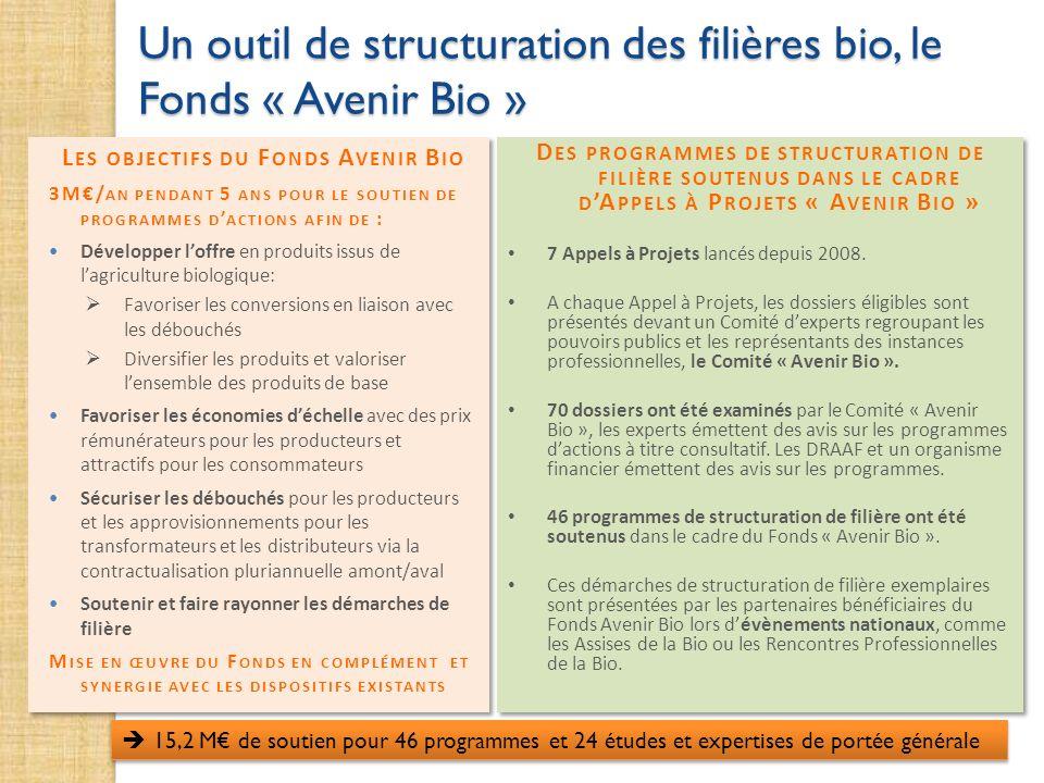 Un outil de structuration des filières bio, le Fonds « Avenir Bio » L ES OBJECTIFS DU F ONDS A VENIR B IO 3M/ AN PENDANT 5 ANS POUR LE SOUTIEN DE PROG