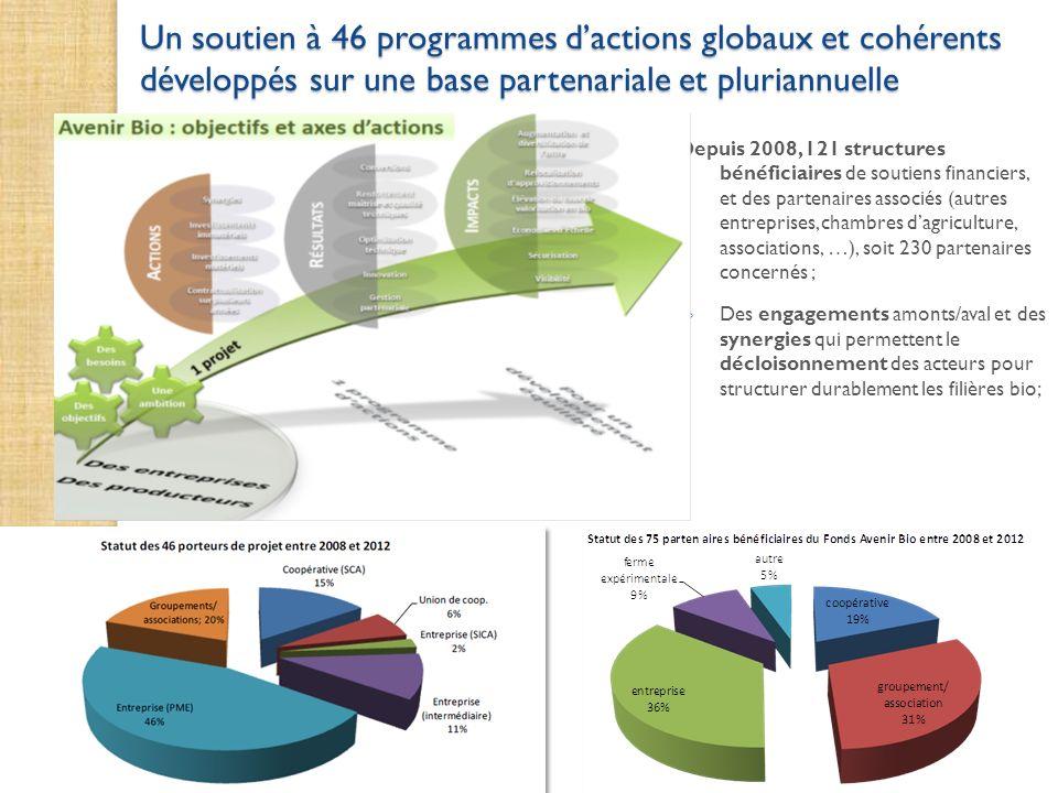 Un soutien à 46 programmes dactions globaux et cohérents développés sur une base partenariale et pluriannuelle Depuis 2008, 121 structures bénéficiair