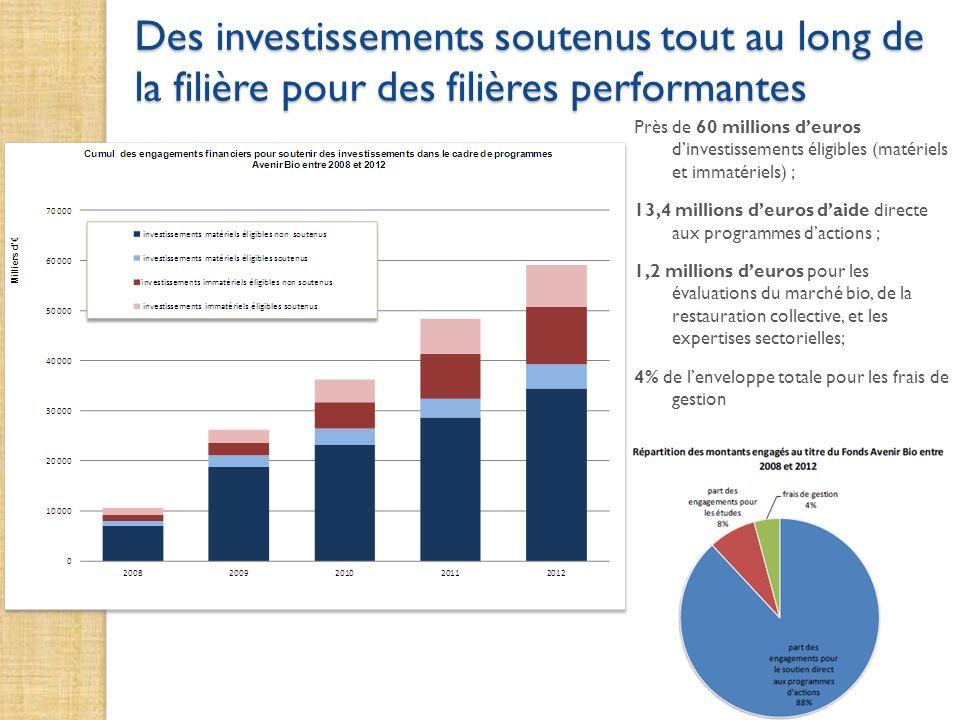 Près de 60 millions deuros dinvestissements éligibles (matériels et immatériels) ; 13,4 millions deuros daide directe aux programmes dactions ; 1,2 mi