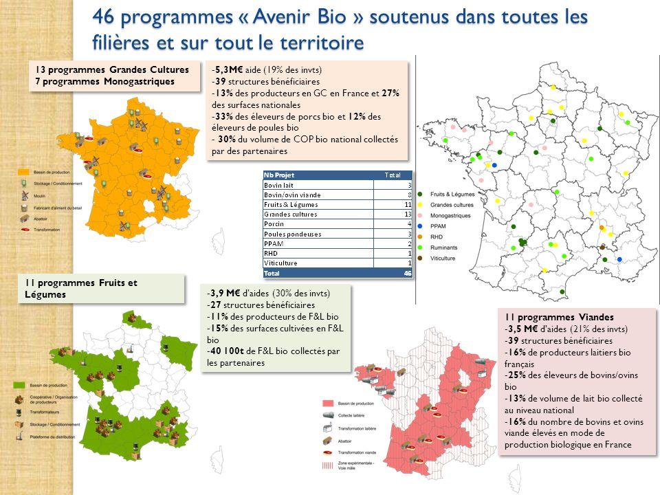 46 programmes « Avenir Bio » soutenus dans toutes les filières et sur tout le territoire 13 programmes Grandes Cultures 7 programmes Monogastriques 13