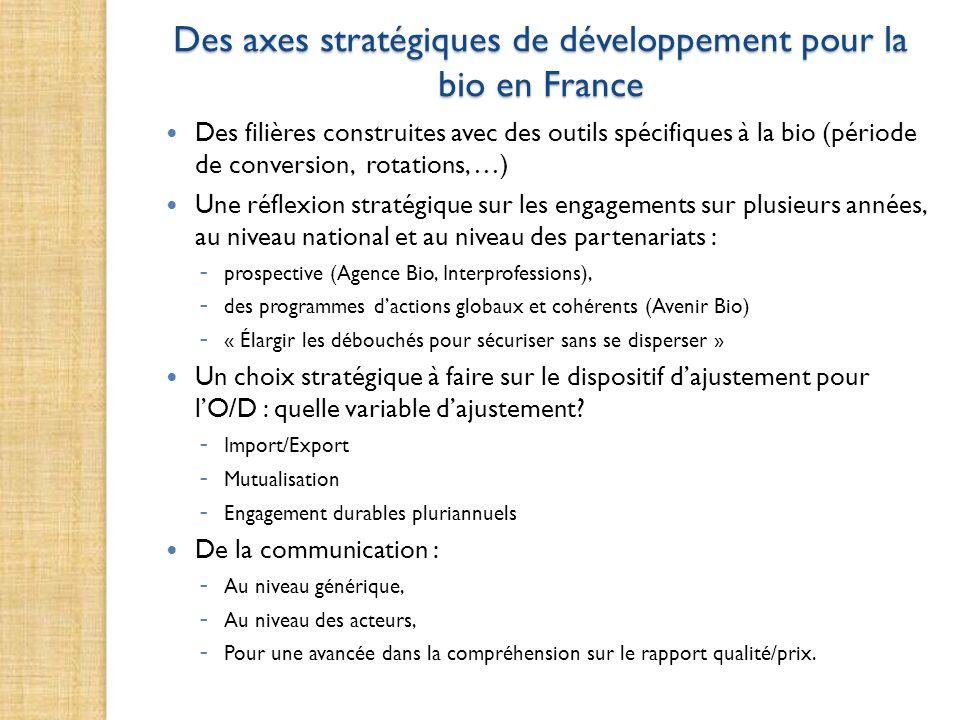 Des axes stratégiques de développement pour la bio en France Des filières construites avec des outils spécifiques à la bio (période de conversion, rot