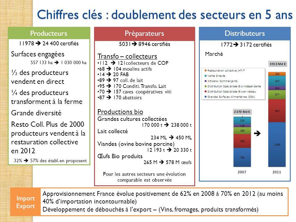 Chiffres clés : doublement des secteurs en 5 ans 5031 8946 certifiés Transfo – collecteurs 112 121collecteurs de COP 68 104 moulins actifs 14 20 FAB 8