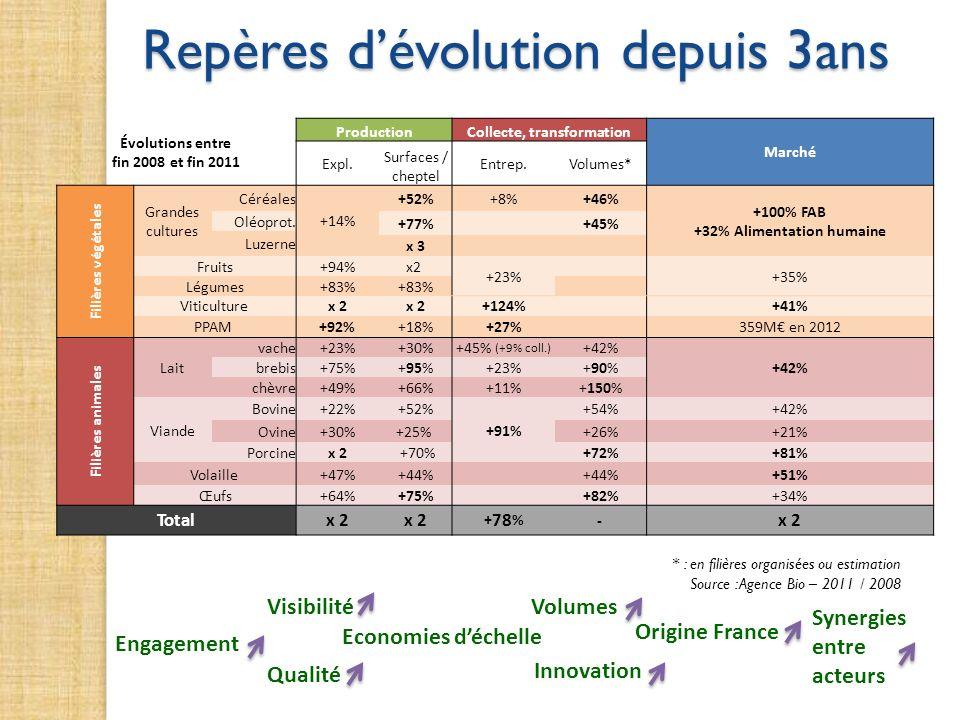 Repères dévolution depuis 3ans Engagement Visibilité Economies déchelle Volumes Synergies entre acteurs Origine France Innovation Qualité * : en filiè