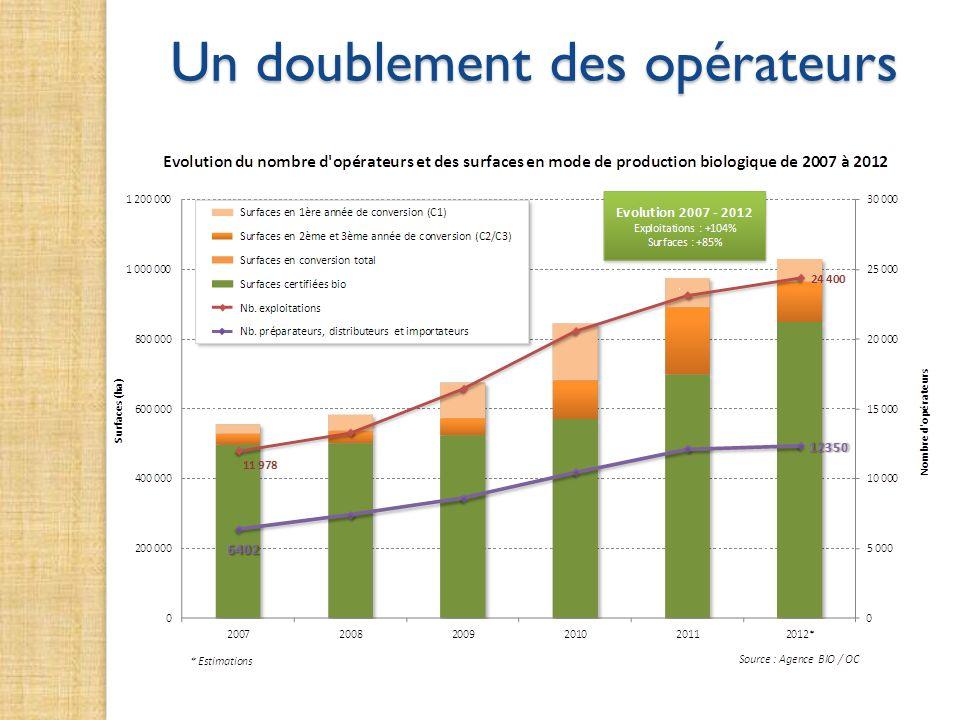 Répartition des transformateurs notifiés selon leur activité principale 5031 Fin 2007 8785 Fin 2011 Source : Agence Bio - Données OC 2007 / 2011