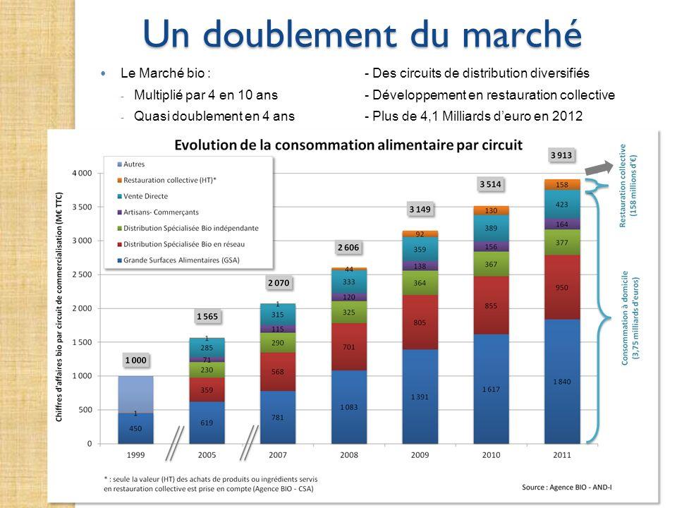 Un doublement du marché Le Marché bio :- Des circuits de distribution diversifiés - Multiplié par 4 en 10 ans- Développement en restauration collectiv