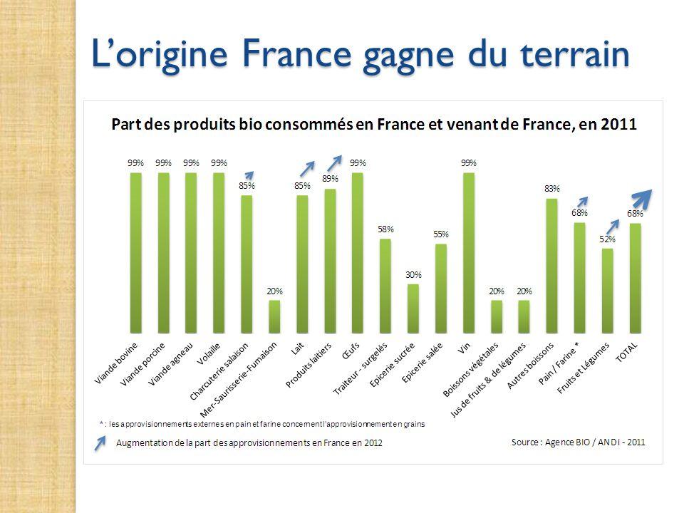 Lorigine France gagne du terrain