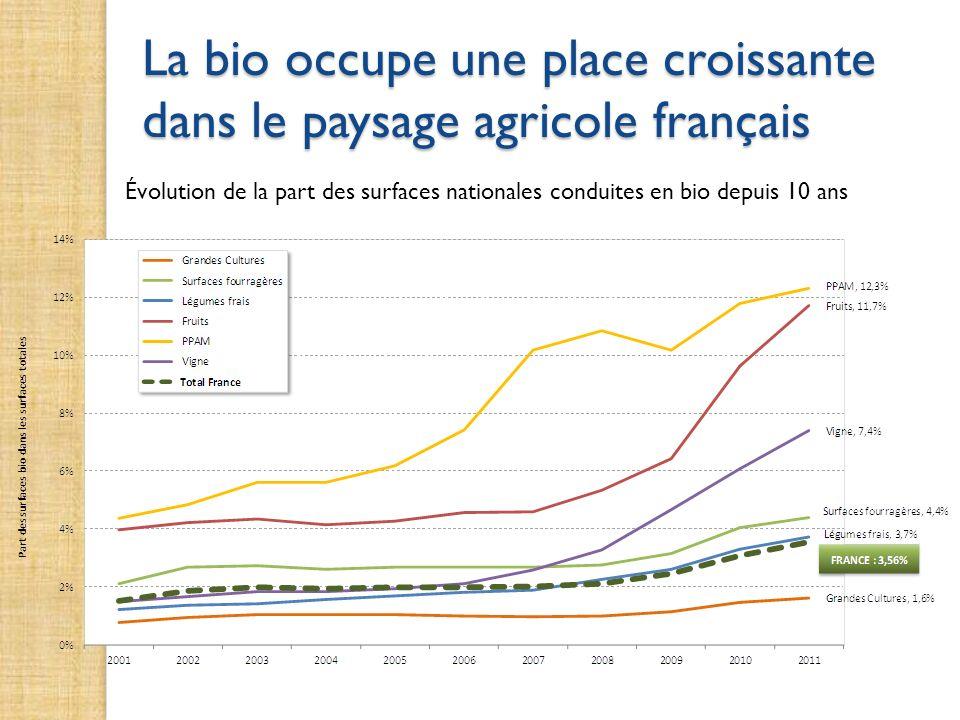 La bio occupe une place croissante dans le paysage agricole français Évolution de la part des surfaces nationales conduites en bio depuis 10 ans