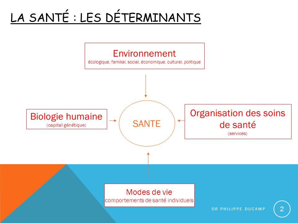 LA SANTÉ : LES DÉTERMINANTS DR PHILIPPE DUCAMP 2 Biologie humaine (capital génétique) Environnement écologique, familial, social, économique, culturel