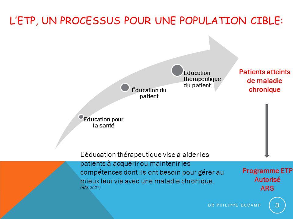 LETP, UN PROCESSUS POUR UNE POPULATION CIBLE: Education pour la santé Éducation du patient Education thérapeutique du patient DR PHILIPPE DUCAMP 3 Pat