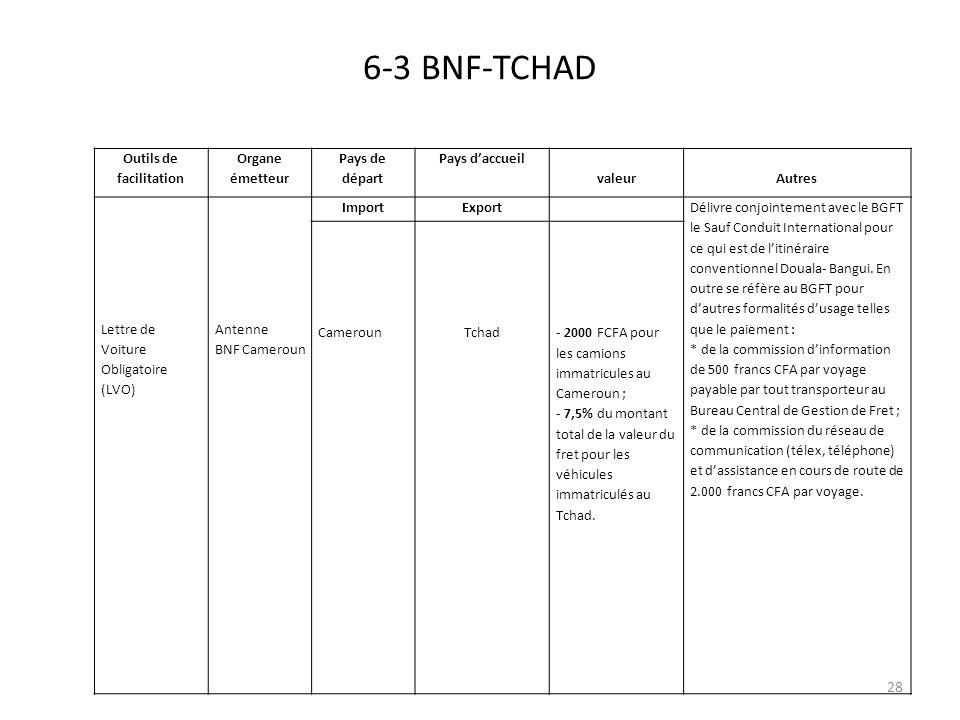 6-3 BNF-TCHAD Outils de facilitation Organe émetteur Pays de départ Pays daccueil valeur Autres Lettre de Voiture Obligatoire (LVO) Antenne BNF Camero