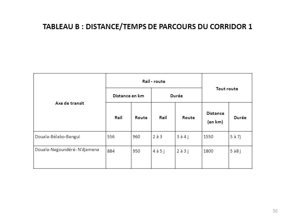 TABLEAU B : DISTANCE/TEMPS DE PARCOURS DU CORRIDOR 1 Axe de transit Rail - route Tout route Distance en kmDurée RailRouteRailRoute Distance (en km) Du