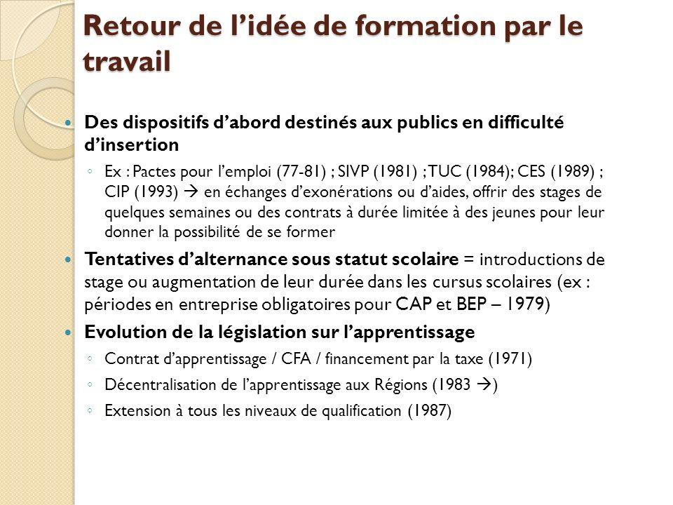 Retour de lidée de formation par le travail Des dispositifs dabord destinés aux publics en difficulté dinsertion Ex : Pactes pour lemploi (77-81) ; SI