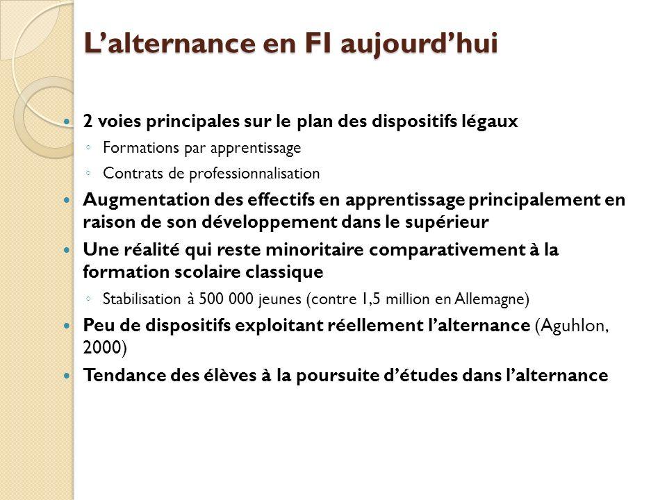 Lalternance en FI aujourdhui 2 voies principales sur le plan des dispositifs légaux Formations par apprentissage Contrats de professionnalisation Augm