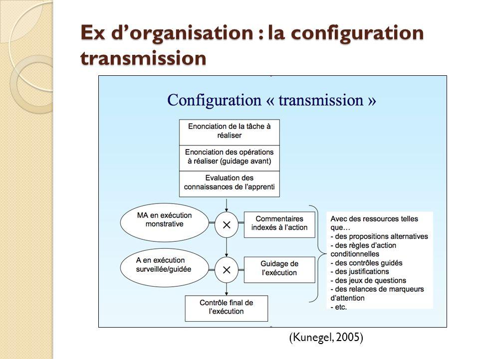 Ex dorganisation : la configuration transmission (Kunegel, 2005)