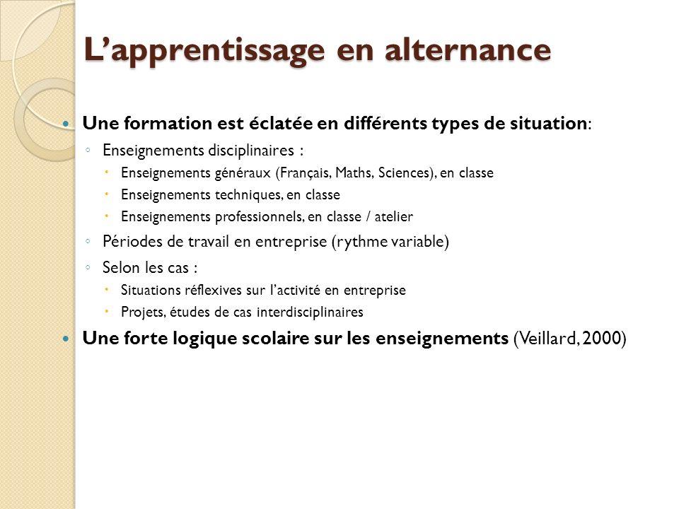 Lapprentissage en alternance Une formation est éclatée en différents types de situation: Enseignements disciplinaires : Enseignements généraux (França