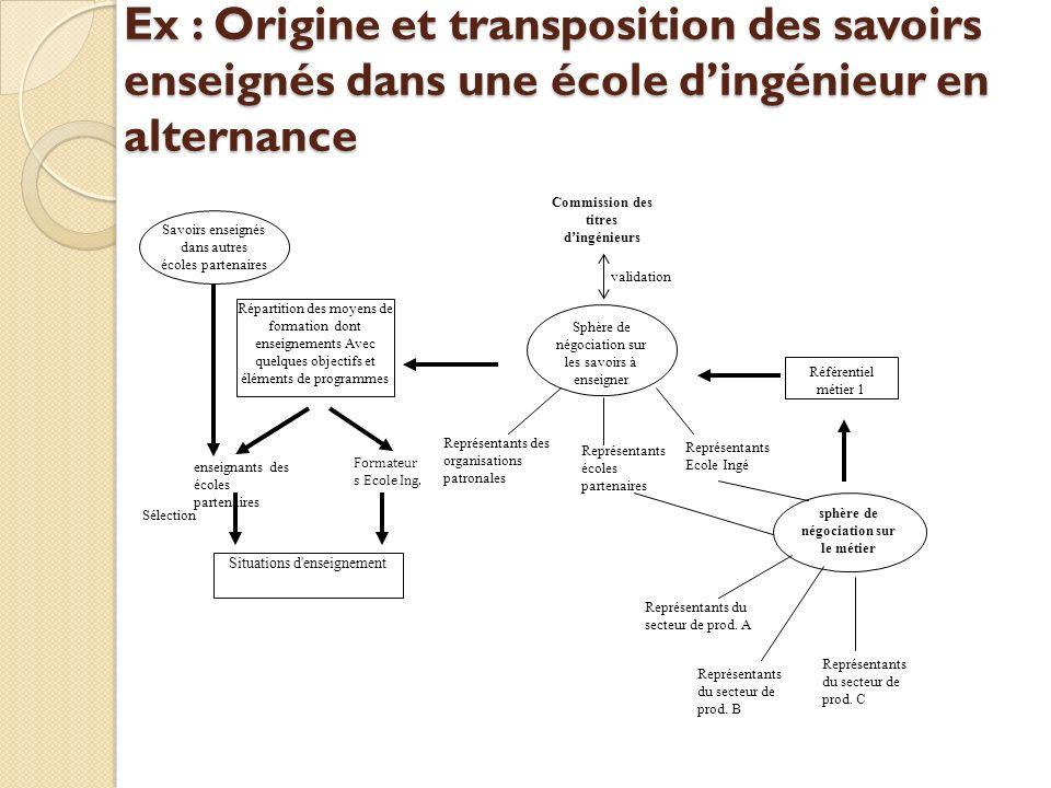 Ex : Origine et transposition des savoirs enseignés dans une école dingénieur en alternance Commission des titres dingénieurs Représentants du secteur de prod.