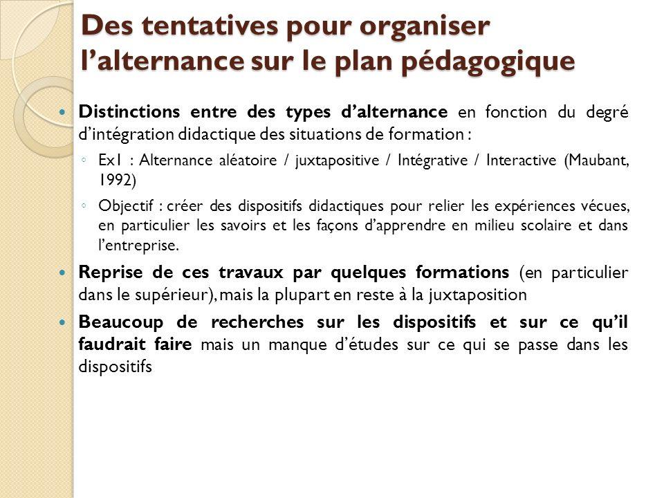 Des tentatives pour organiser lalternance sur le plan pédagogique Distinctions entre des types dalternance en fonction du degré dintégration didactiqu