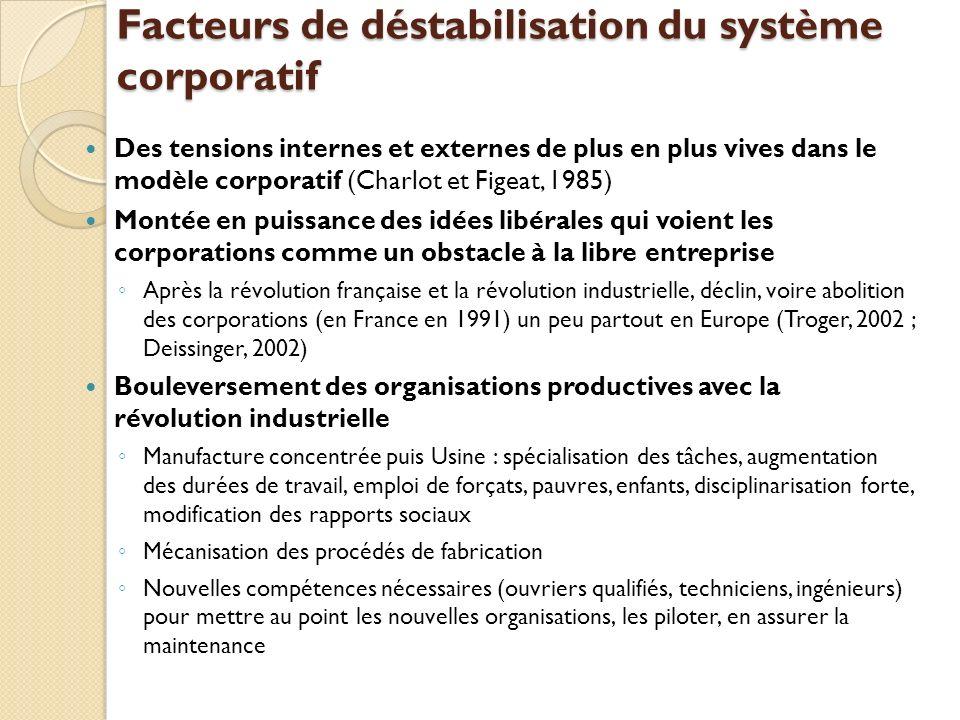 Facteurs de déstabilisation du système corporatif Des tensions internes et externes de plus en plus vives dans le modèle corporatif (Charlot et Figeat