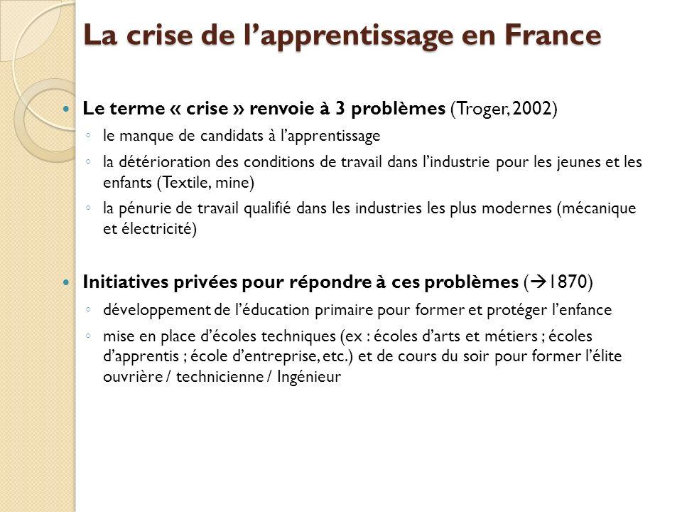 La crise de lapprentissage en France Le terme « crise » renvoie à 3 problèmes (Troger, 2002) le manque de candidats à lapprentissage la détérioration