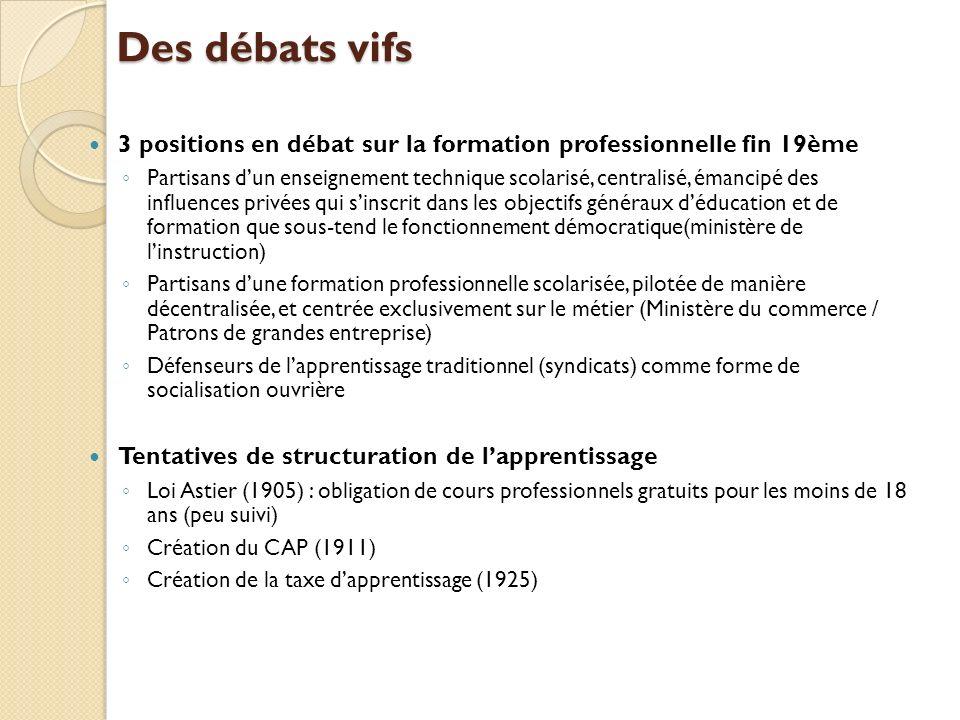 Des débats vifs 3 positions en débat sur la formation professionnelle fin 19ème Partisans dun enseignement technique scolarisé, centralisé, émancipé d