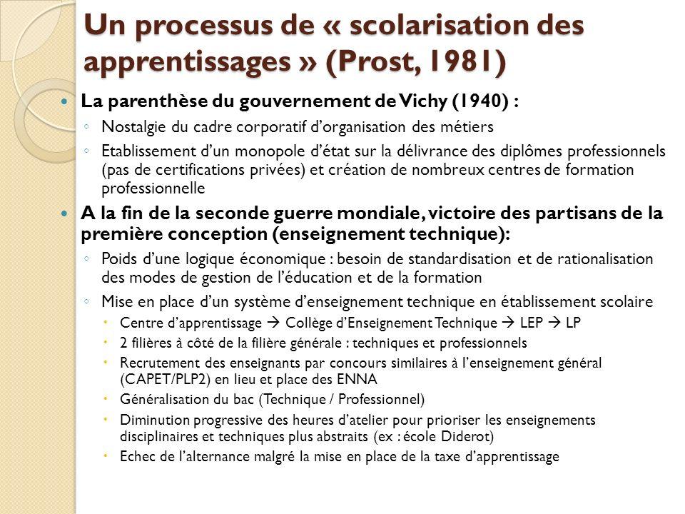 Un processus de « scolarisation des apprentissages » (Prost, 1981) La parenthèse du gouvernement de Vichy (1940) : Nostalgie du cadre corporatif dorga