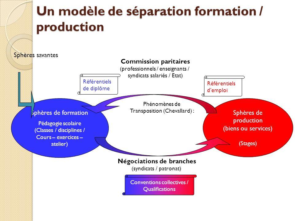Un modèle de séparation formation / production Sphères de formation Pédagogie scolaire (Classes / disciplines / Cours – exercices – atelier) Sphères d