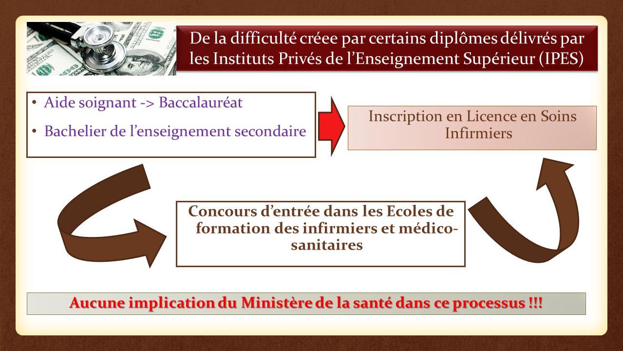 De la difficulté créee par certains diplômes délivrés par les Instituts Privés de lEnseignement Supérieur (IPES) Aide soignant -> Baccalauréat Bacheli