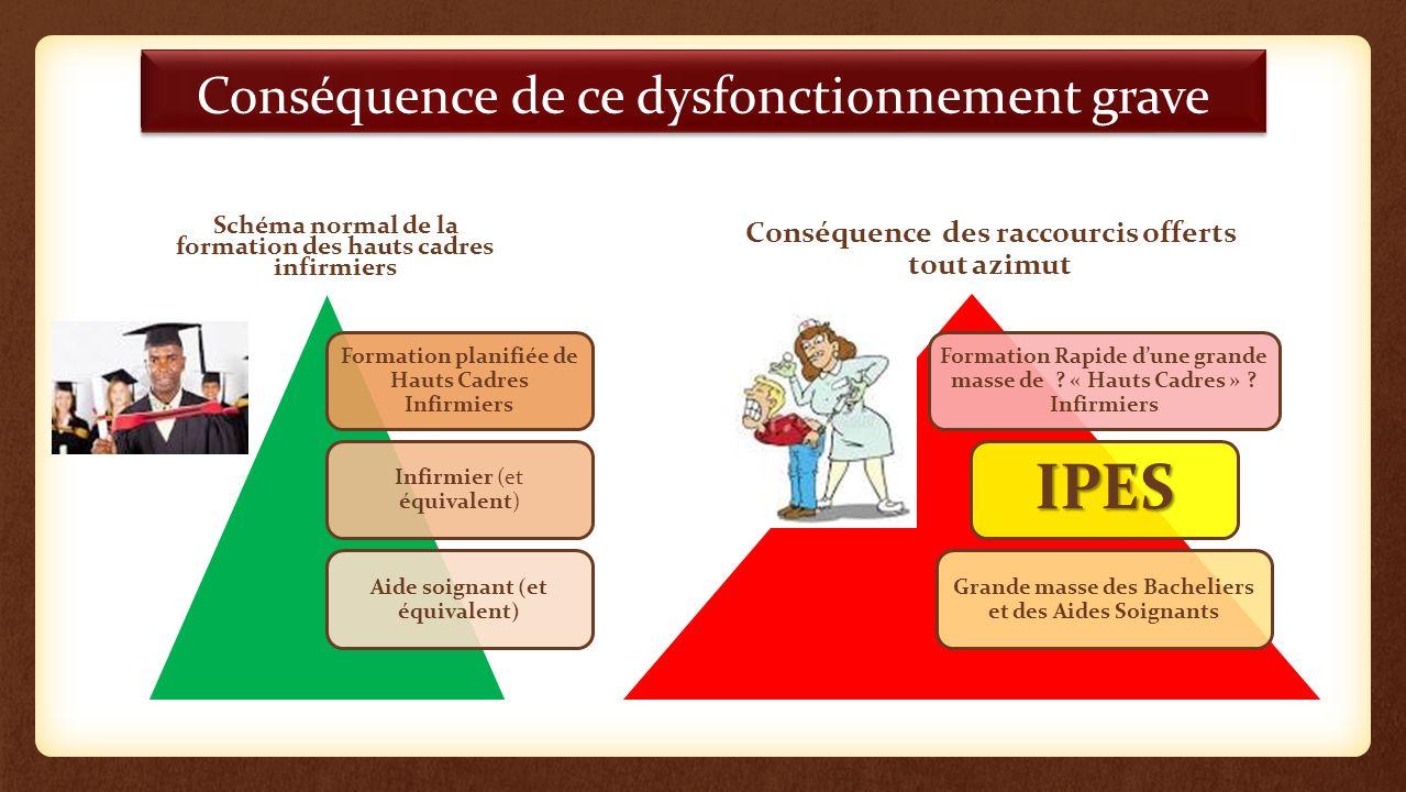 Conséquence de ce dysfonctionnement grave Schéma normal de la formation des hauts cadres infirmiers Formation planifiée de Hauts Cadres Infirmiers Inf