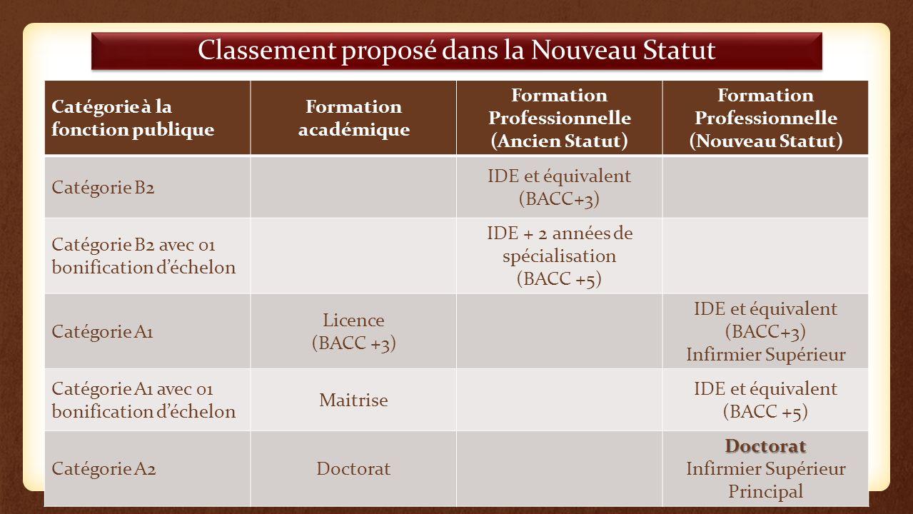 Classement proposé dans la Nouveau Statut Catégorie à la fonction publique Formation académique Formation Professionnelle (Ancien Statut) Formation Pr