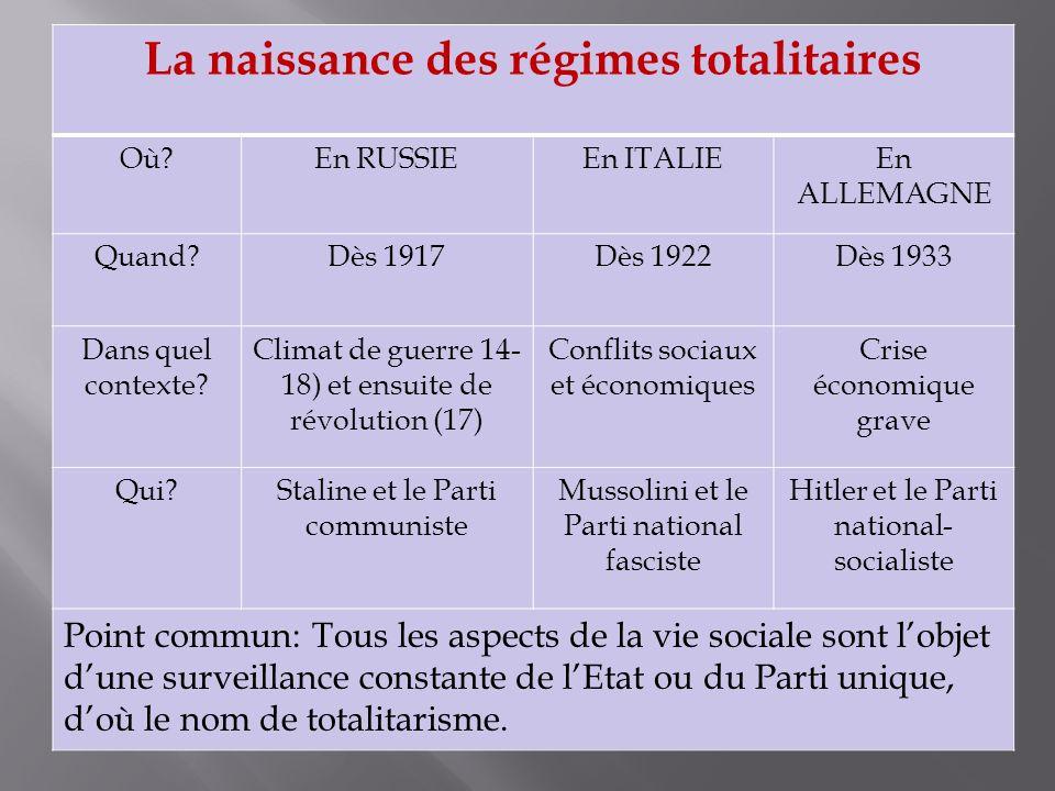 La naissance des régimes totalitaires Où?En RUSSIEEn ITALIEEn ALLEMAGNE Quand?Dès 1917Dès 1922Dès 1933 Dans quel contexte.