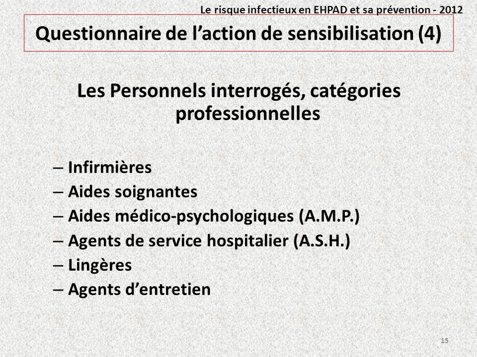 Questionnaire de laction de sensibilisation (4) Les Personnels interrogés, catégories professionnelles – Infirmières – Aides soignantes – Aides médico