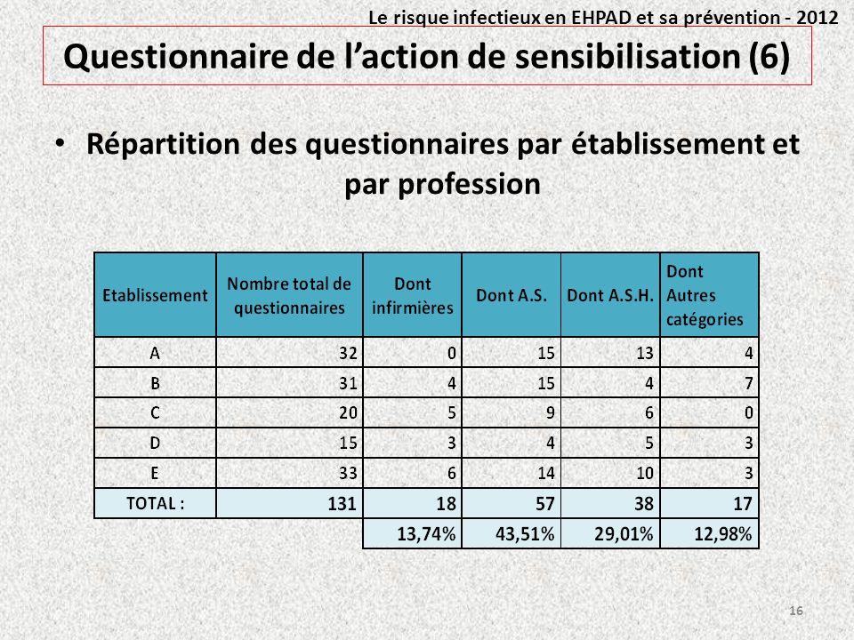 Questionnaire de laction de sensibilisation (6) Répartition des questionnaires par établissement et par profession 16 Le risque infectieux en EHPAD et
