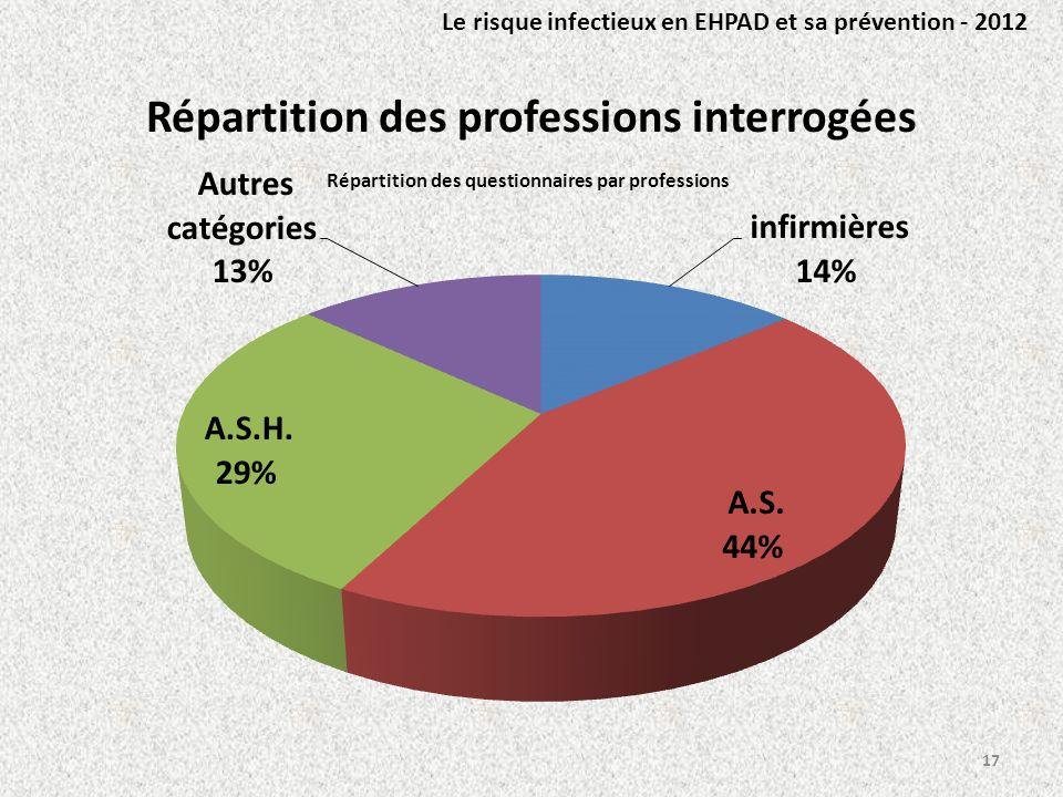 Répartition des professions interrogées 17 Le risque infectieux en EHPAD et sa prévention - 2012