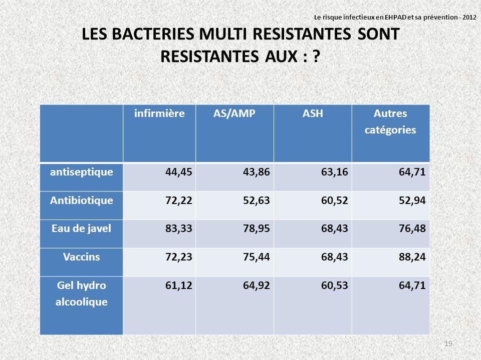 LES BACTERIES MULTI RESISTANTES SONT RESISTANTES AUX : ? infirmièreAS/AMPASH Autres catégories antiseptique44,4543,8663,1664,71 Antibiotique72,2252,63
