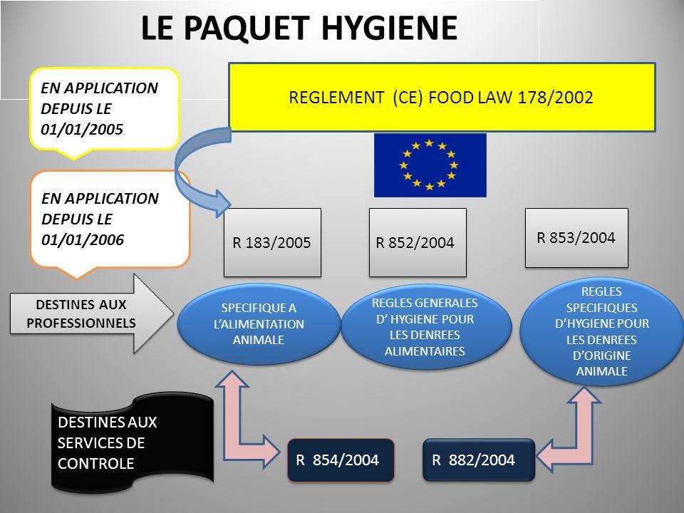 PLAN DE FORMATION LES OBJECTIFS DE LA FORMATION : -SON OBLIGATION -SON CADRE JURIDIQUE (cahier des charges spécifiques) -SES DISPENSES PRINCIPES ET TEXTES : -LES SERVICES OFFICIELS DE CONTRÔLE -LES REGLEMENTS EUROPEENS dits « PAQUET HYGIENE » -LES TEXTES NATIONAUX (décrets, arrêtés) LES OBLIGATIONS, LA METHODE - LA RESPONSABILITE DES ACTEURS -LE GUIDE DES BONNES PRATIQUES DHYGIENE (GBPH) LA SECURITE DES ALIMENTS -LA METHODE HACCP -LE PLAN DE MAITRISE SANITAIRE (PMS) 2