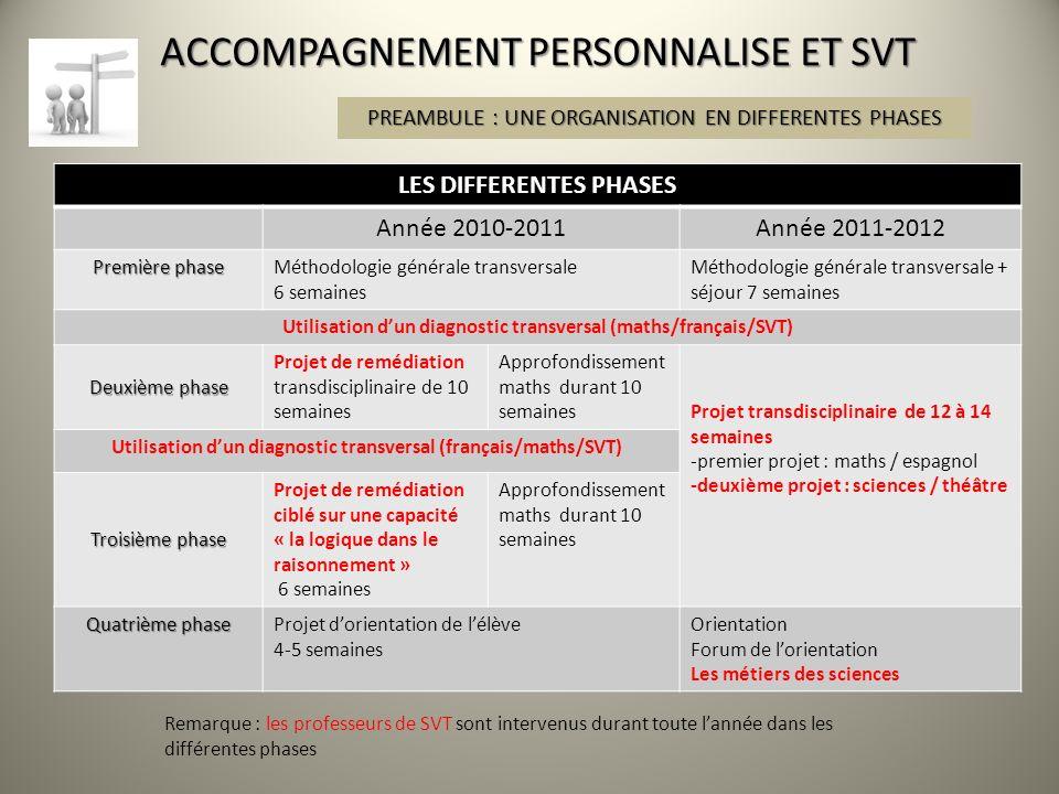ACCOMPAGNEMENT PERSONNALISE ET SVT PREAMBULE : UNE ORGANISATION EN DIFFERENTES PHASES LES DIFFERENTES PHASES Année 2010-2011Année 2011-2012 Première p