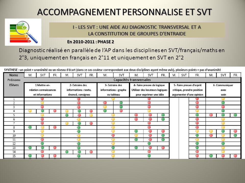 ACCOMPAGNEMENT PERSONNALISE ET SVT En 2010-2011 : PHASE 2 Diagnostic réalisé en parallèle de lAP dans les disciplines en SVT/français/maths en 2°3, un