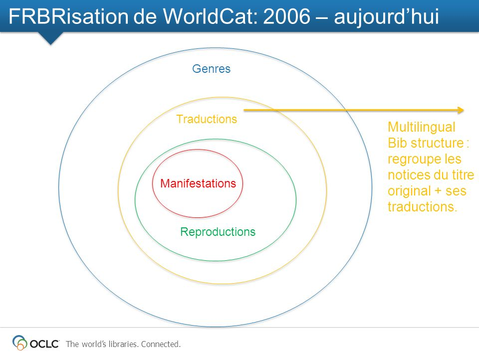 The worlds libraries. Connected. Manifestations Reproductions Traductions Genres FRBRisation de WorldCat: 2006 – aujourdhui Multilingual Bib structure
