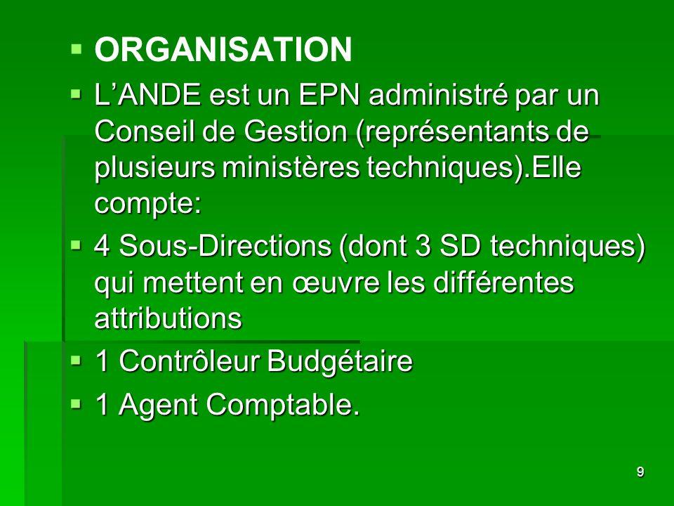 9 ORGANISATION LANDE est un EPN administré par un Conseil de Gestion (représentants de plusieurs ministères techniques).Elle compte: LANDE est un EPN