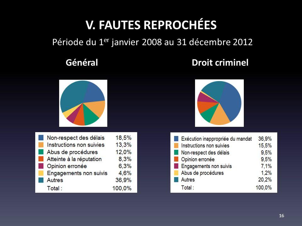 V. FAUTES REPROCHÉES Période du 1 er janvier 2008 au 31 décembre 2012 GénéralDroit criminel 16