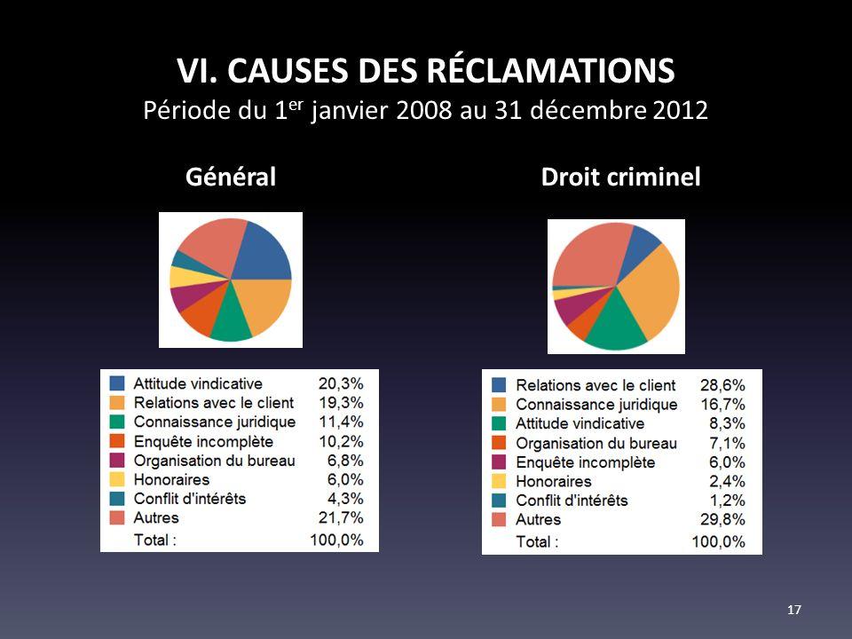 VI. CAUSES DES RÉCLAMATIONS Période du 1 er janvier 2008 au 31 décembre 2012 GénéralDroit criminel 17