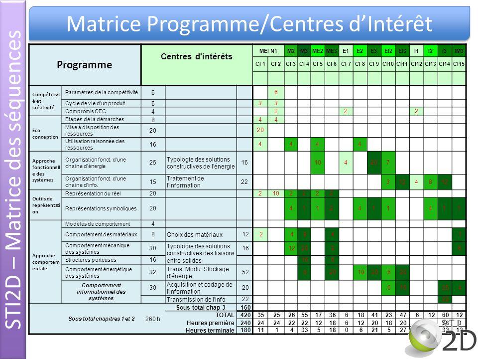 Programme Centres d'intérêts MEI N1M2M3ME2ME3E1E2E3EI2EI3I1I2I3IM3 CI 1CI 2CI 3CI 4CI 5CI 6CI 7CI 8CI 9CI10CI11CI12CI13CI14CI15 Compétitivit é et créa