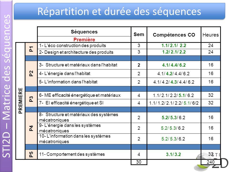 Séquences SemCompétences COHeures Première PREMIERE P1 1- L'éco construction des produits31.1/ 2.1/ 2.224 2- Design et architecture des produits31.2/